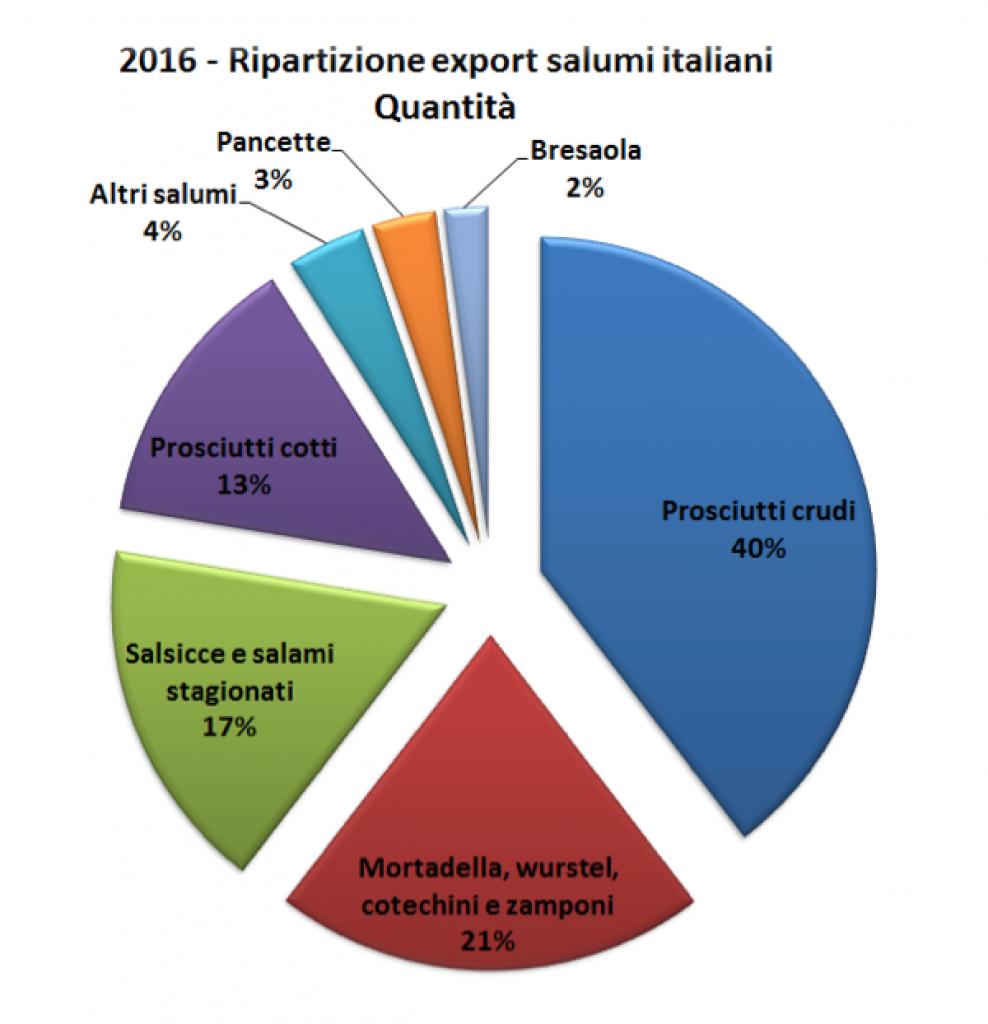 Export salumi italiani 2016 - grafico 1
