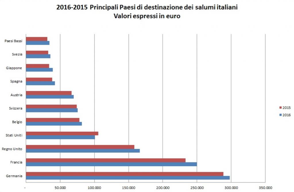 Export salumi italiani 2016 - Grafico 2