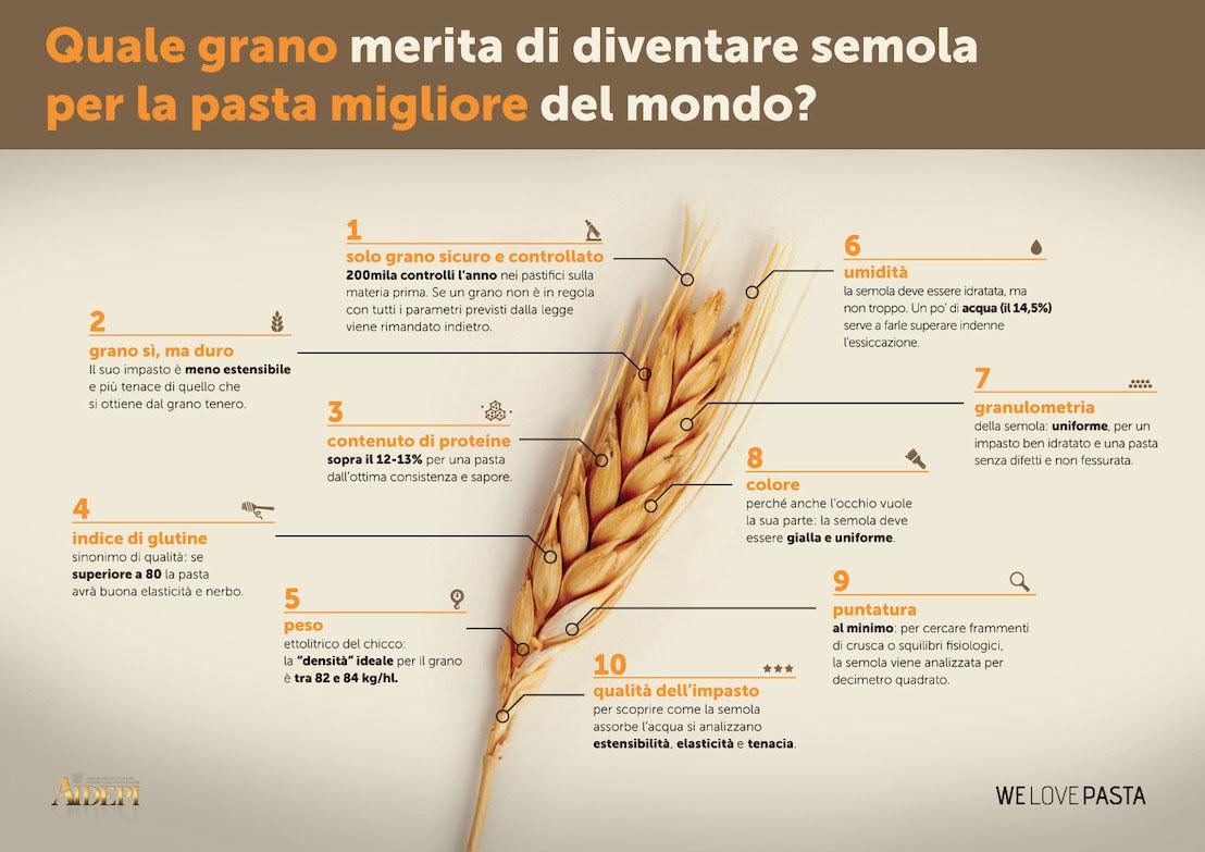 Aidepi: ecco l'identikit del grano buono