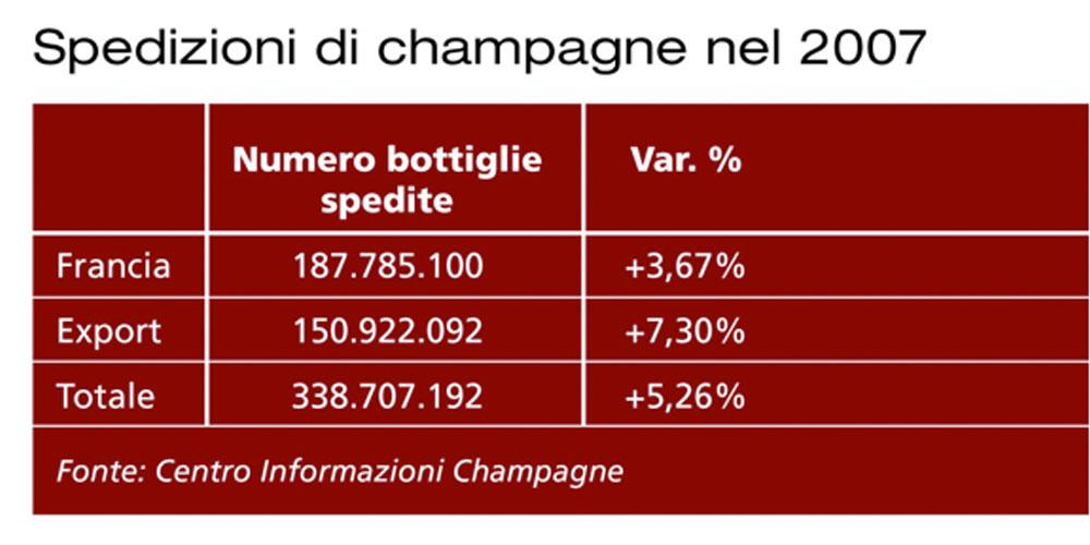 Il mercato mondiale dello champagne