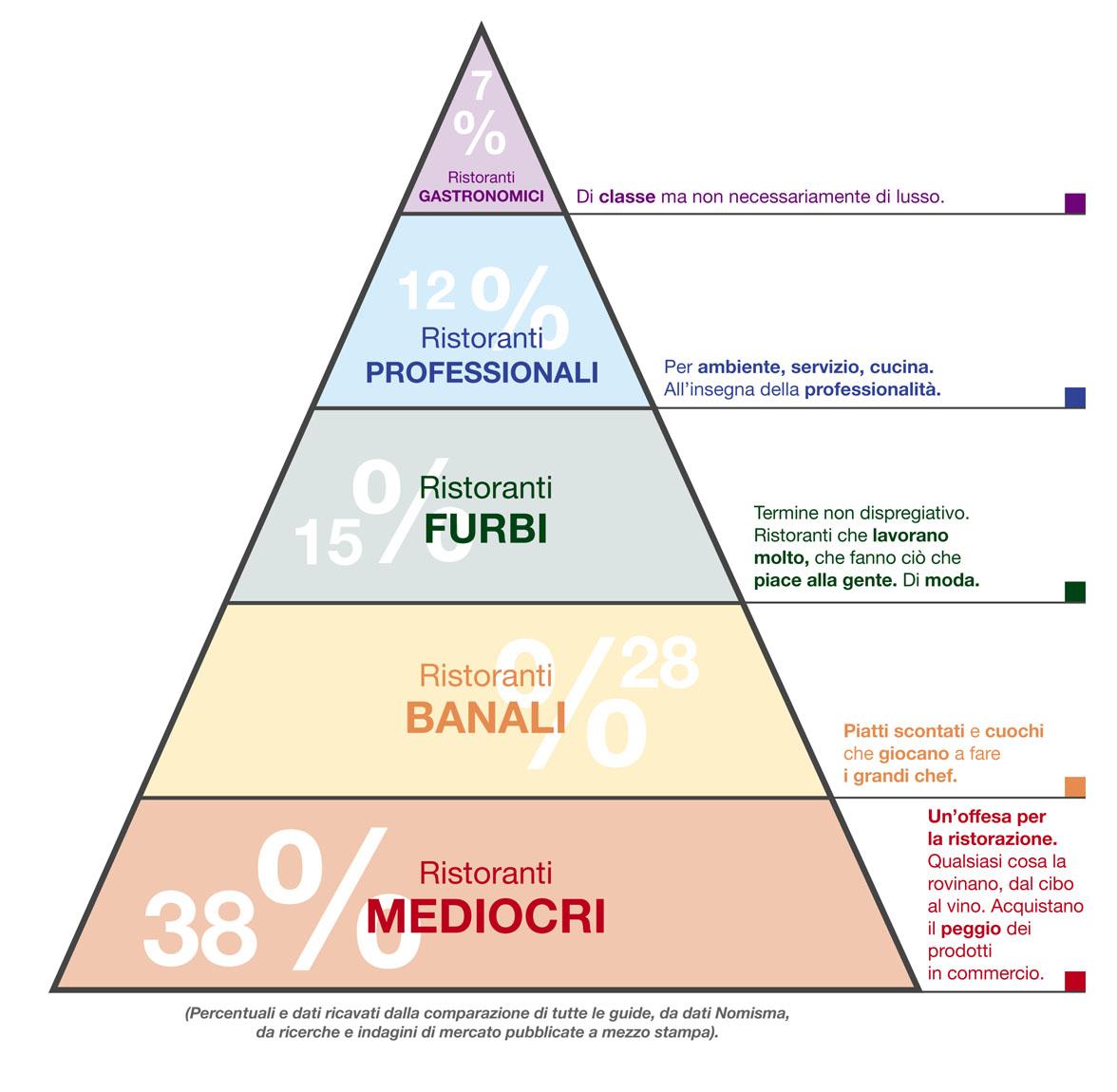 La piramide della ristorazione