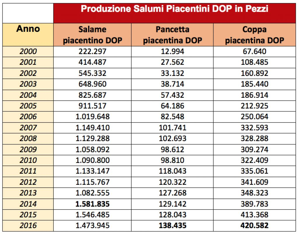 Statistiche dei Salumi Piacentini DOP