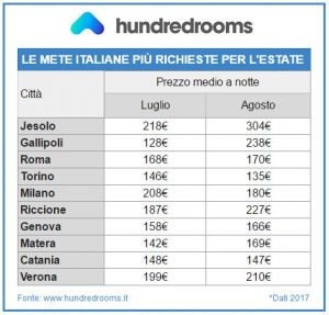 Estate 2017: le mete italiane più richieste