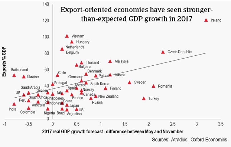 Atradius: sorprende in positivo la crescita del commercio globale nel 2017