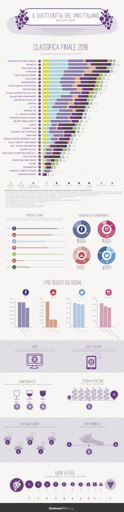 Il-gusto-digitale-del-vino-italiano-2018-infografica