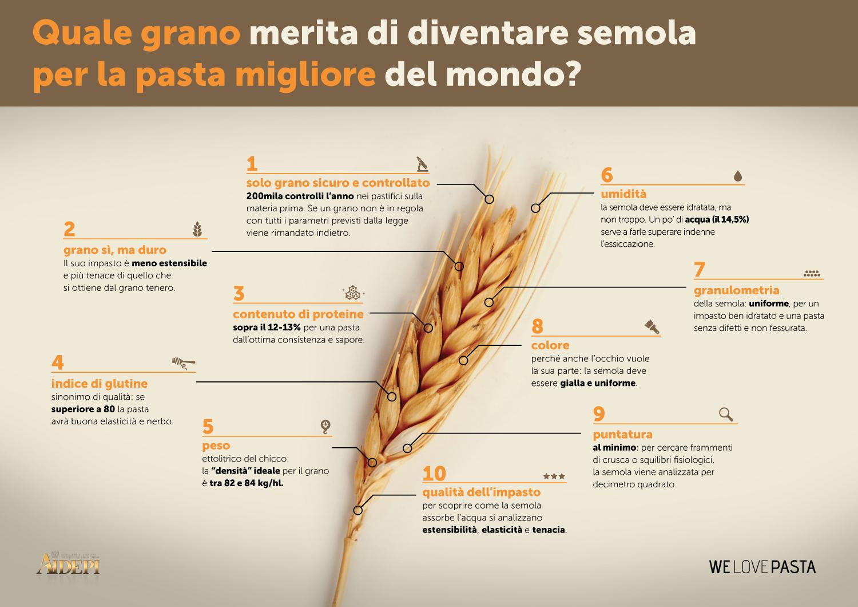 infografic_GRANO_MIGLIORE