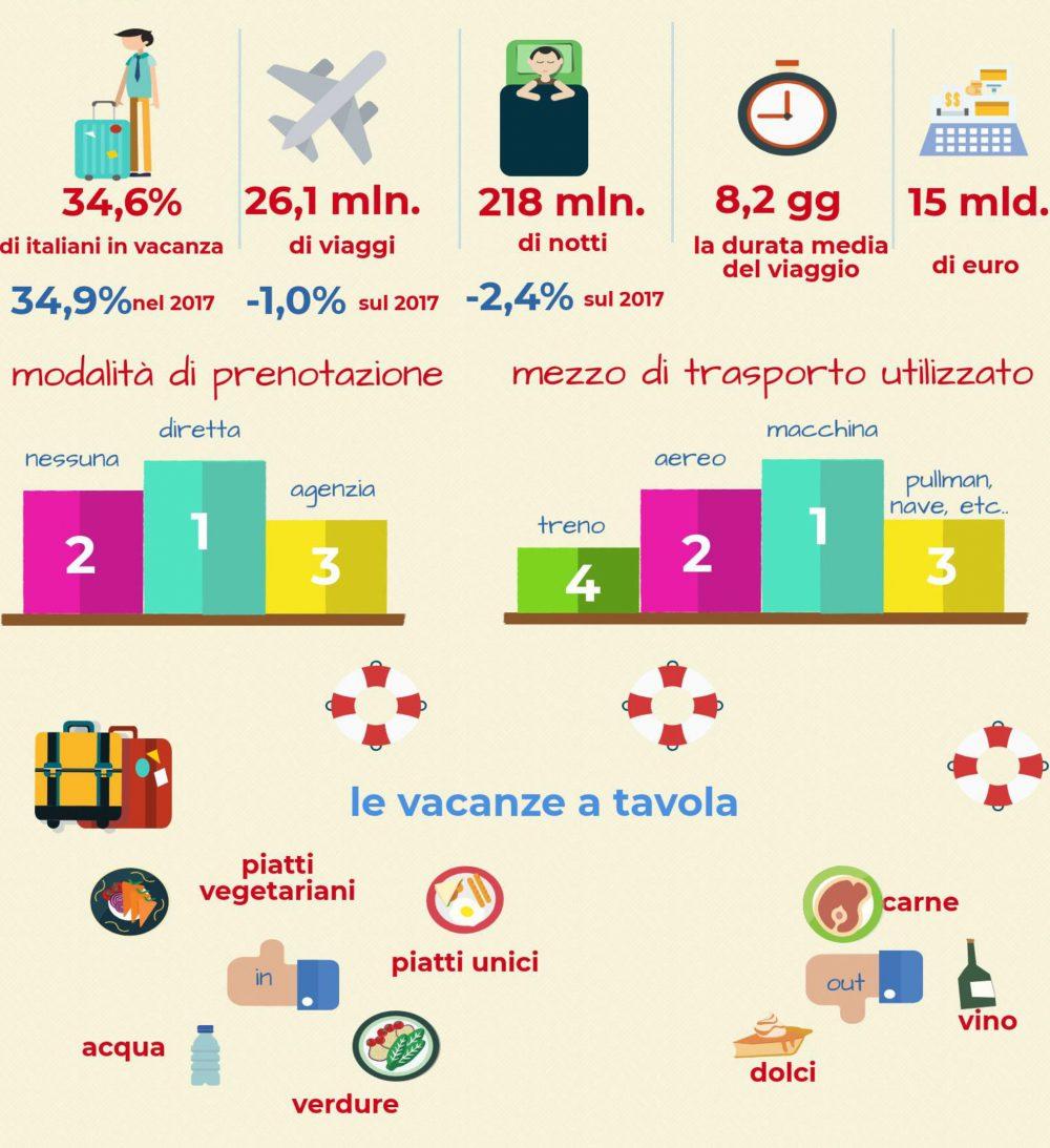 Estate 2018 Meno italiani in vancaza