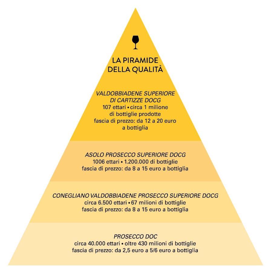 prosecco: la piramide della qualita