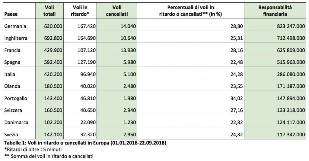Puntualità dei voli: l'Italia batte Francia e Germania