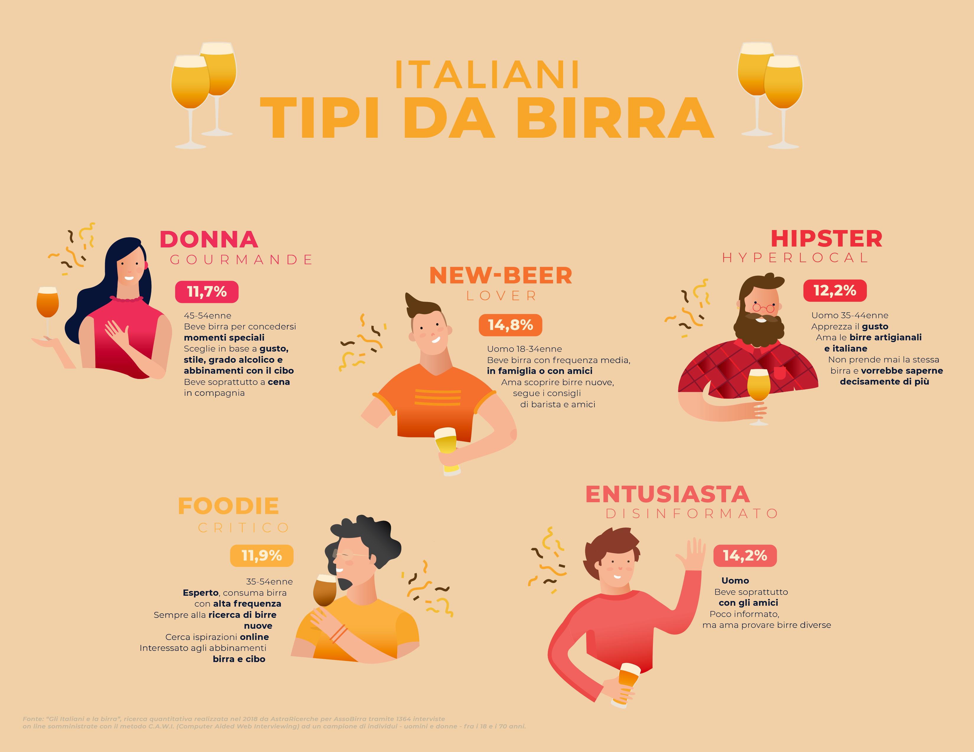 ecco l'identikit degli amanti della birra nel nostro Paese - Indagine AstraRicerche per AssoBirra