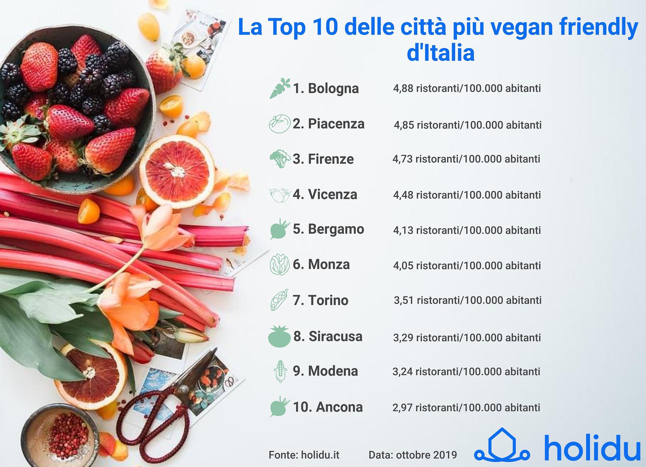 World Vegan Day 1° novembre
