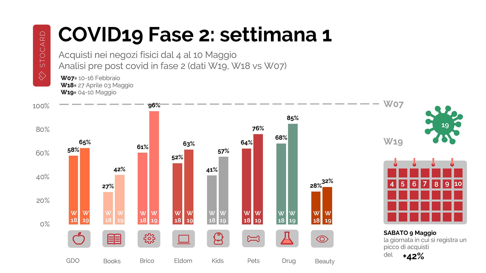 FASE2 COVID19 -1