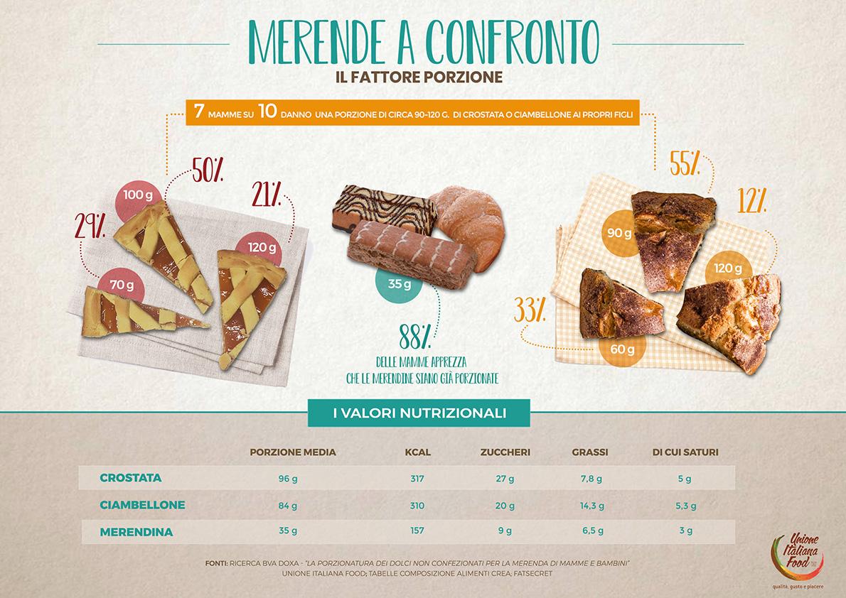 infografica Merende a confronto il fattore porzione